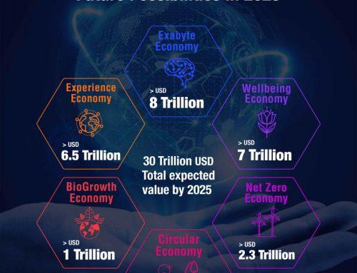 Future Possibilities Report 2020